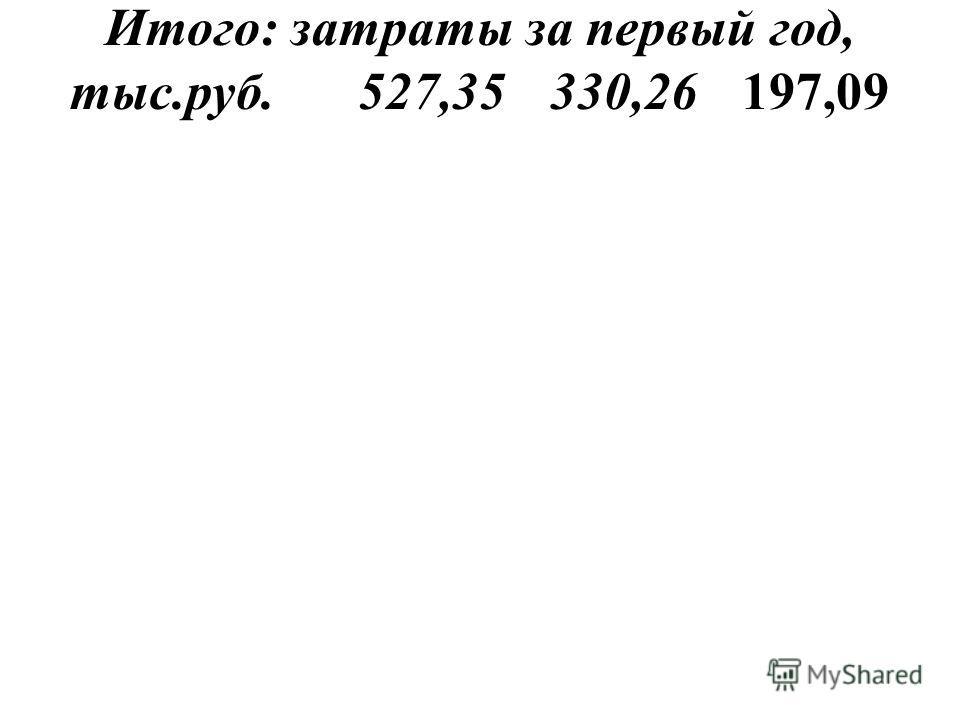 Итого: затраты за первый год, тыс.руб.527,35330,26197,09