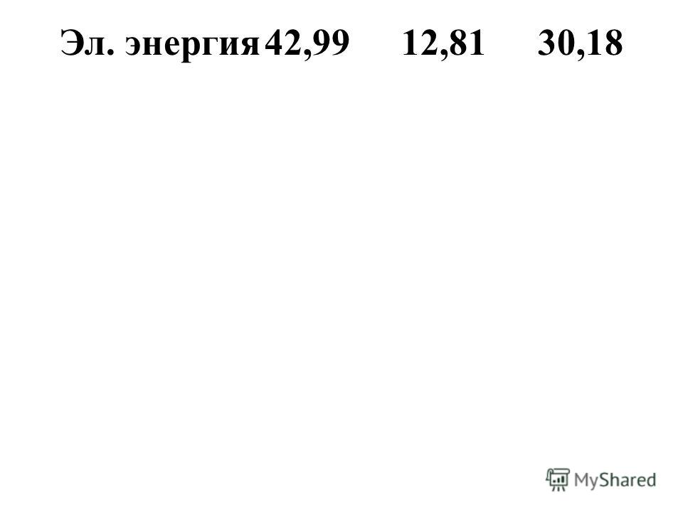 Эл. энергия42,9912,8130,18