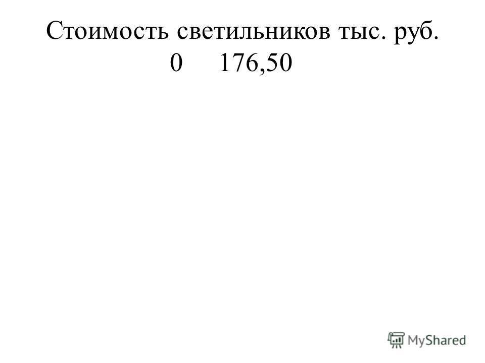 Стоимость светильников тыс. руб. 0176,50