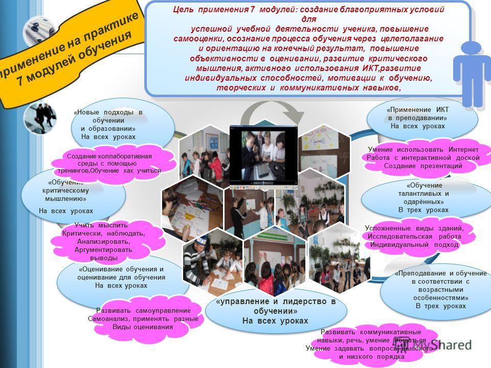 «Обучение критическому мышлению» На всех уроках «Применение ИКТ в преподавании» На всех уроках «Обучение талантливых и одарённых» В трех уроках «Преподавание и обучение в соответствии с возрастными особенностями» В трех уроках применение на практике