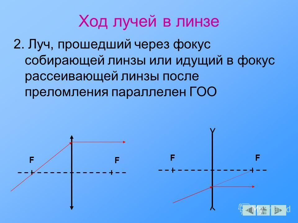 Ход лучей в линзе 2. Луч, прошедший через фокус собирающей линзы или идущий в фокус рассеивающей линзы после преломления параллелен ГОО F F F F