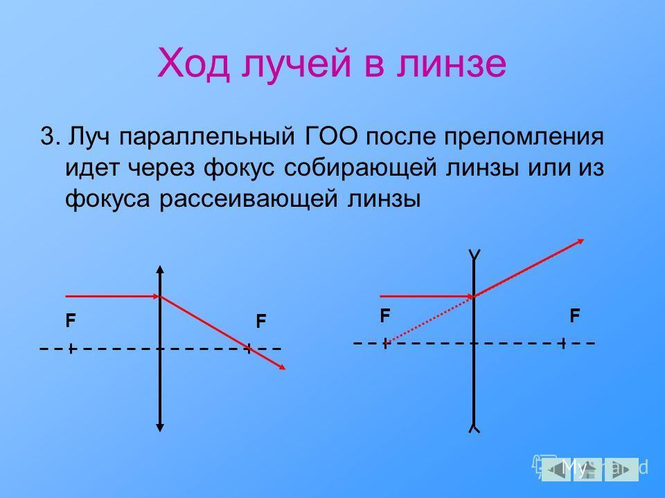 Ход лучей в линзе 3. Луч параллельный ГОО после преломления идет через фокус собирающей линзы или из фокуса рассеивающей линзы F F F F