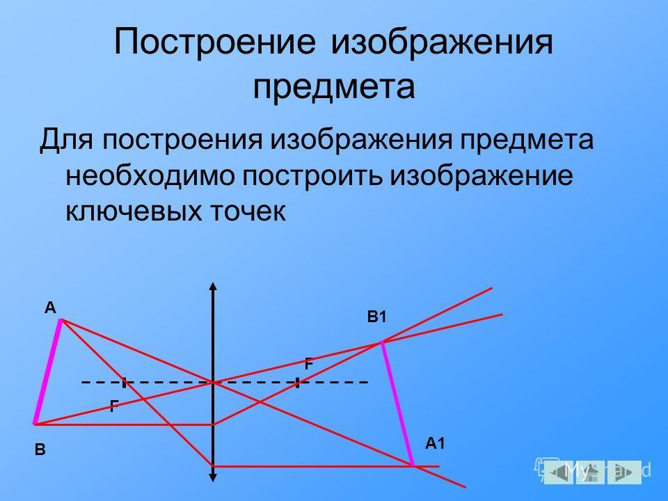 Построение изображения предмета Для построения изображения предмета необходимо построить изображение ключевых точек F F A A1 B B1
