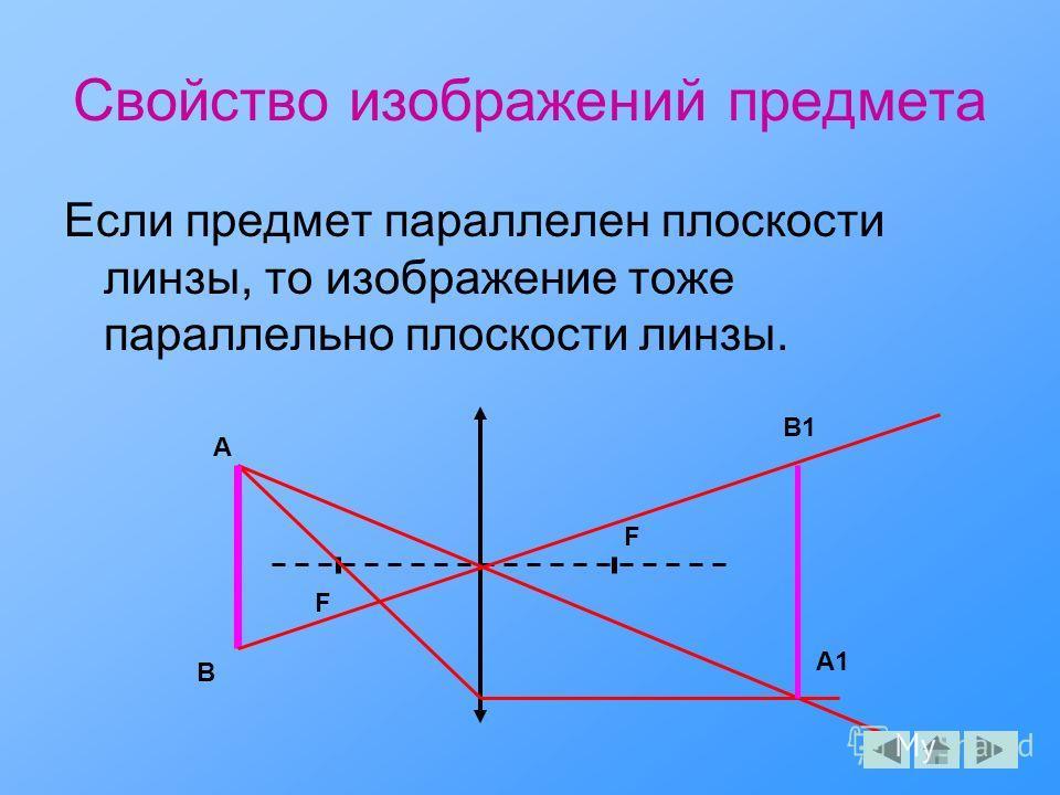 Свойство изображений предмета Если предмет параллелен плоскости линзы, то изображение тоже параллельно плоскости линзы. F F A A1 B B1
