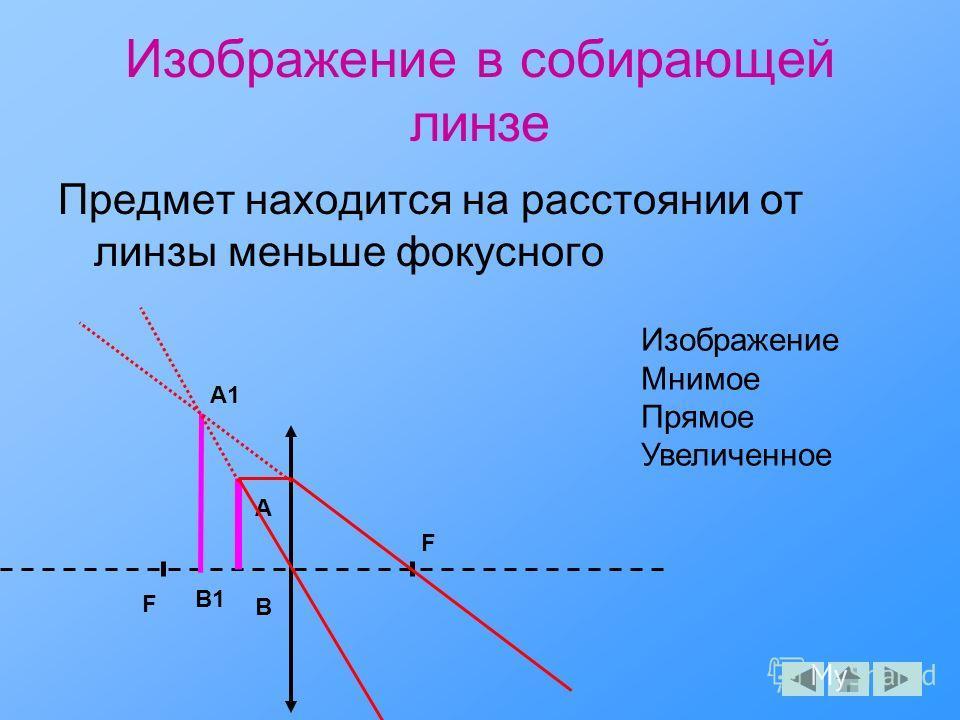 Изображение в собирающей линзе Предмет находится на расстоянии от линзы меньше фокусного F F A A1 B B1 Изображение Мнимое Прямое Увеличенное