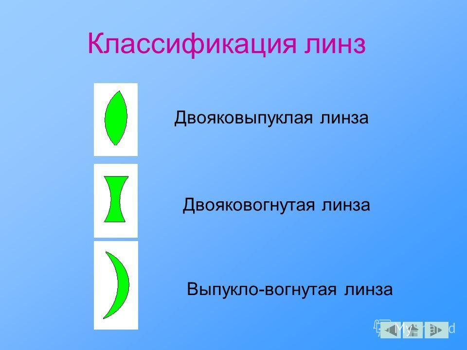 Классификация линз Двояковыпуклая линза Двояковогнутая линза Выпукло-вогнутая линза