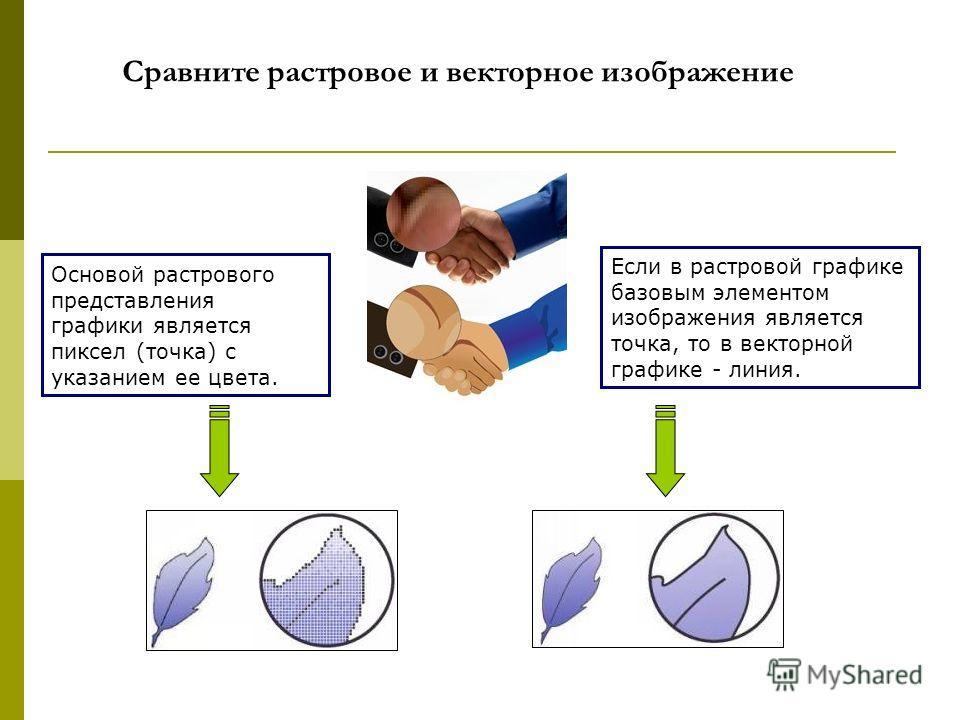 Сравните растровое и векторное изображение Если в растровой графике базовым элементом изображения является точка, то в векторной графике - линия. Основой растрового представления графики является пиксел (точка) с указанием ее цвета.