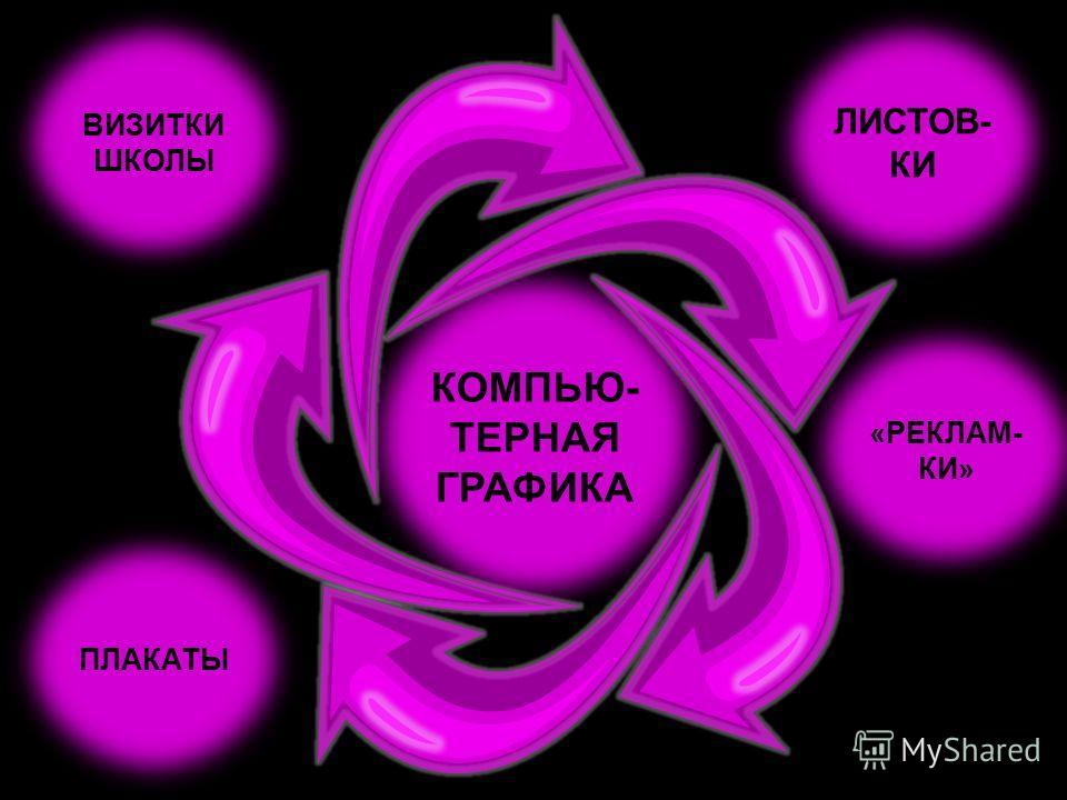 КОМПЬЮ- ТЕРНАЯ ГРАФИКА ЛИСТОВ- КИ «РЕКЛАМ- КИ» ВИЗИТКИ ШКОЛЫ ПЛАКАТЫ