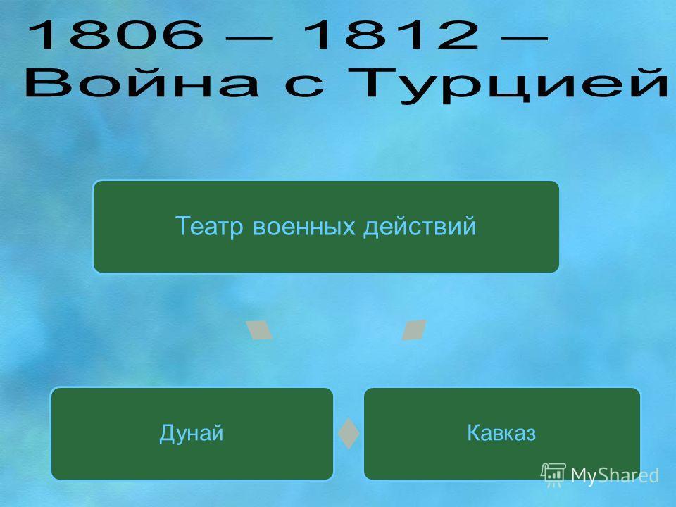 Театр военных действий КавказДунай