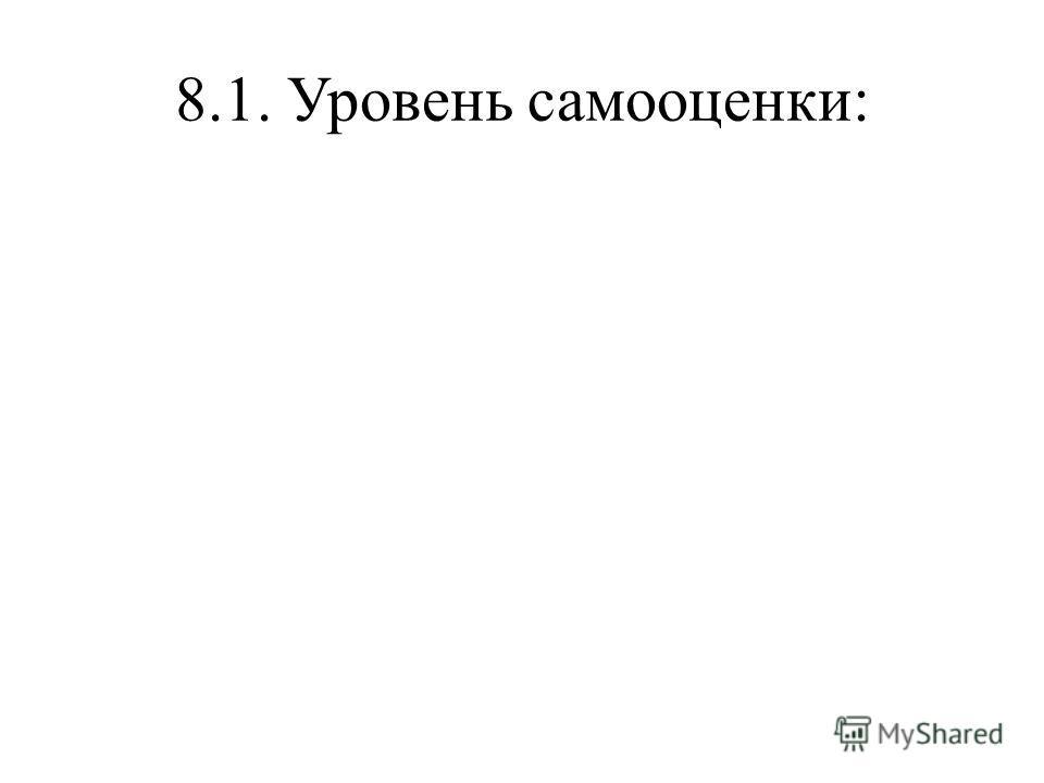 8.1. Уровень самооценки:
