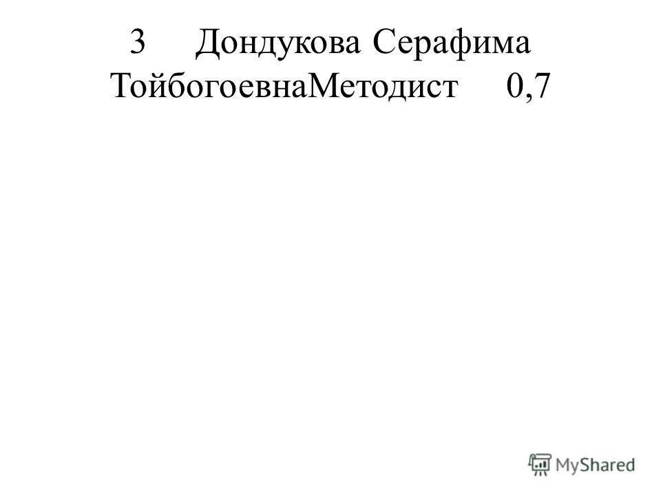 3Дондукова Серафима ТойбогоевнаМетодист0,7