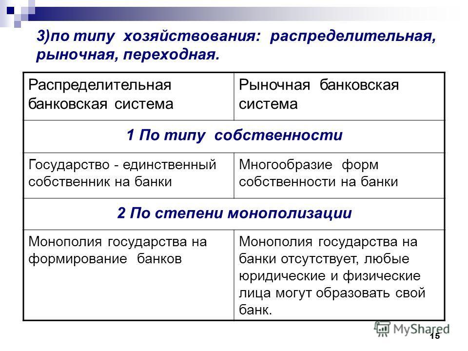 15 3)по типу хозяйствования: распределительная, рыночная, переходная. Распределительная банковская система Рыночная банковская система 1 По типу собственности Государство - единственный собственник на банки Многообразие форм собственности на банки 2