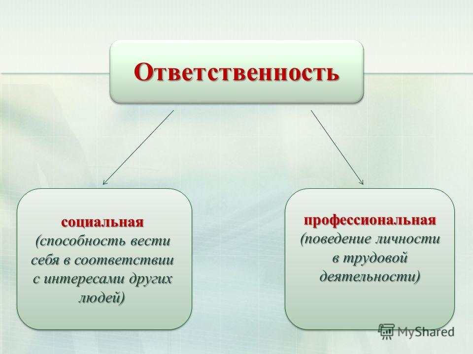 Ответственность Ответственность социальная (способность вести себя в соответствии с интересами других людей) профессиональная (поведение личности в трудовой деятельности)