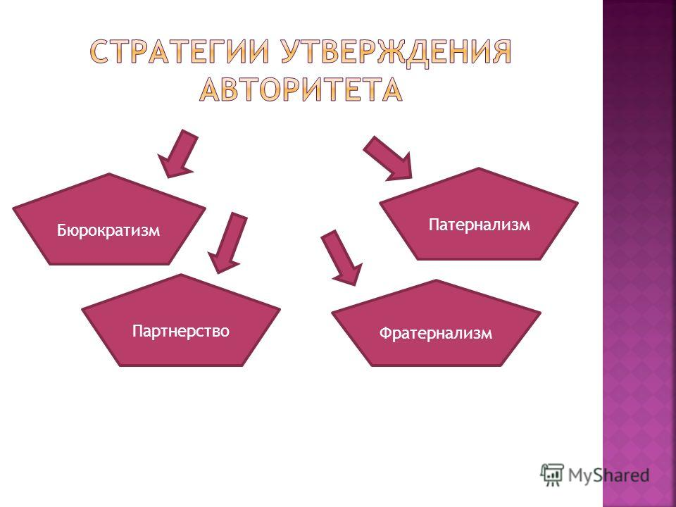 Бюрократизм Партнерство Патернализм Фратернализм