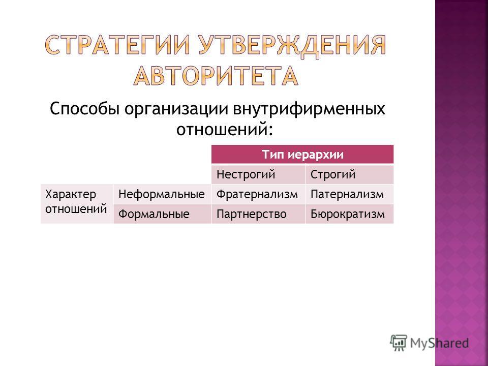 Способы организации внутрифирменных отношений: Тип иерархии НестрогийСтрогий Характер отношений НеформальныеФратернализмПатернализм ФормальныеПартнерствоБюрократизм