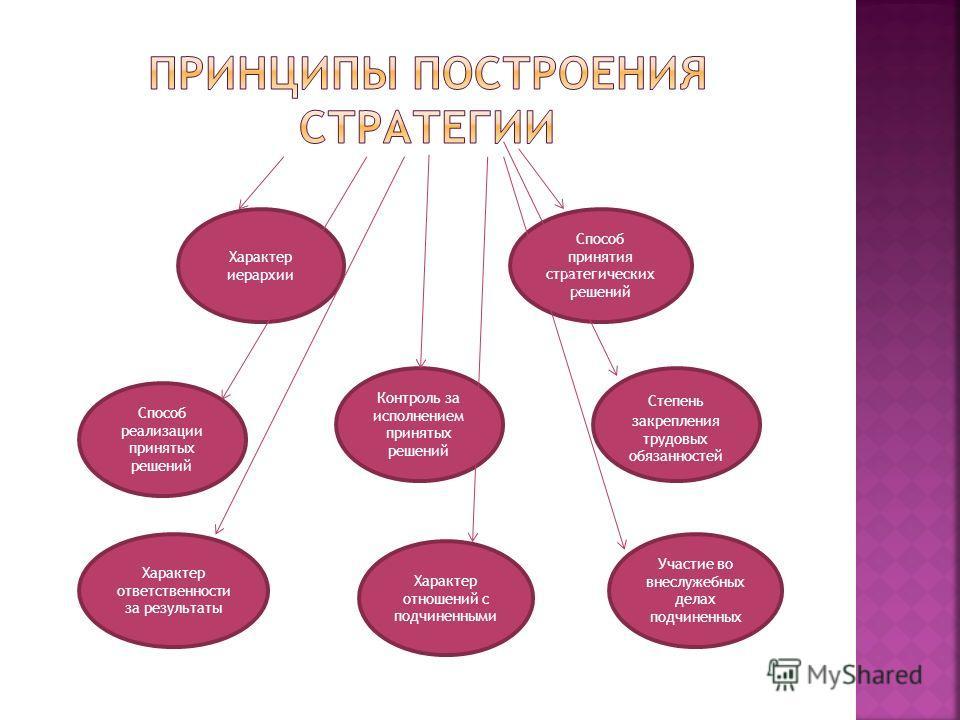 Характер иерархии Способ реализации принятых решений Контроль за исполнением принятых решений Характер отношений с подчиненными Участие во внеслужебных делах подчиненных Степень закрепления трудовых обязанностей Способ принятия стратегических решений