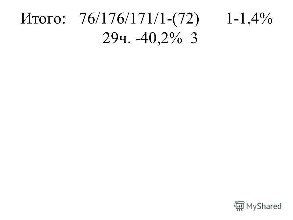 Итого:76/176/171/1-(72)1-1,4% 29ч. -40,2%3