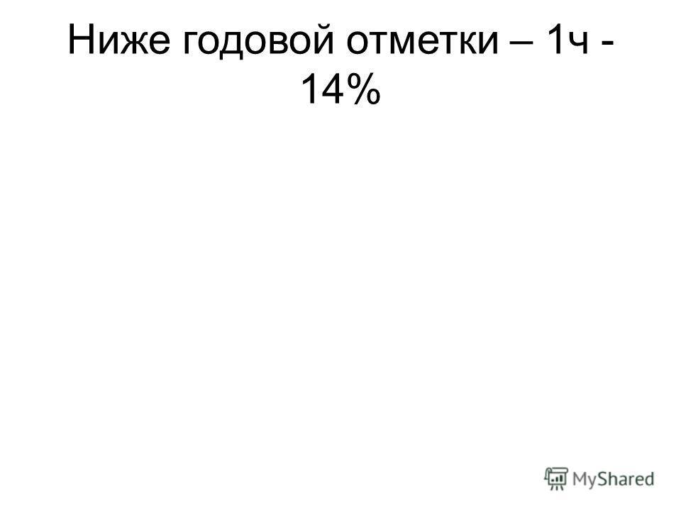 Ниже годовой отметки – 1ч -14%