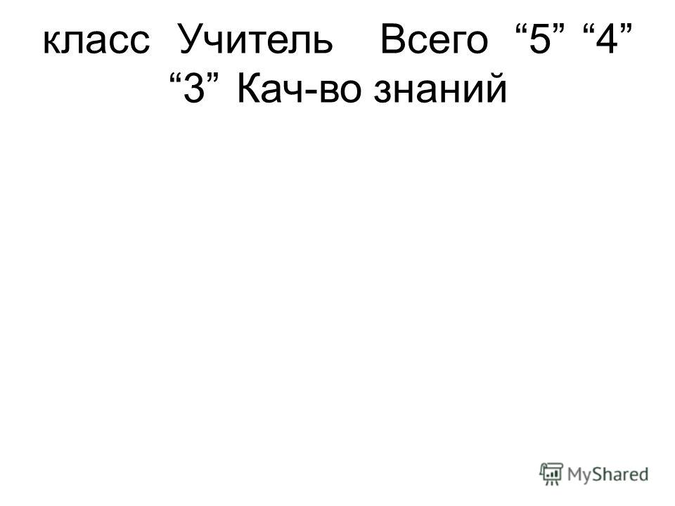 классУчитель Всего 54 3Кач-во знаний
