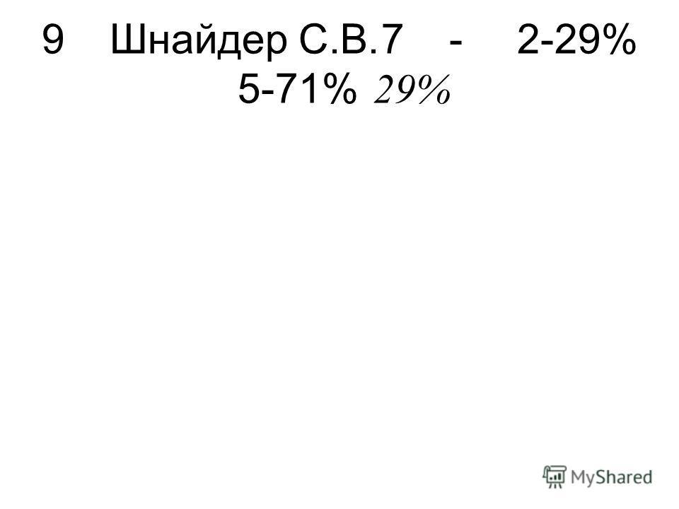 9Шнайдер С.В.7-2-29% 5-71% 29%