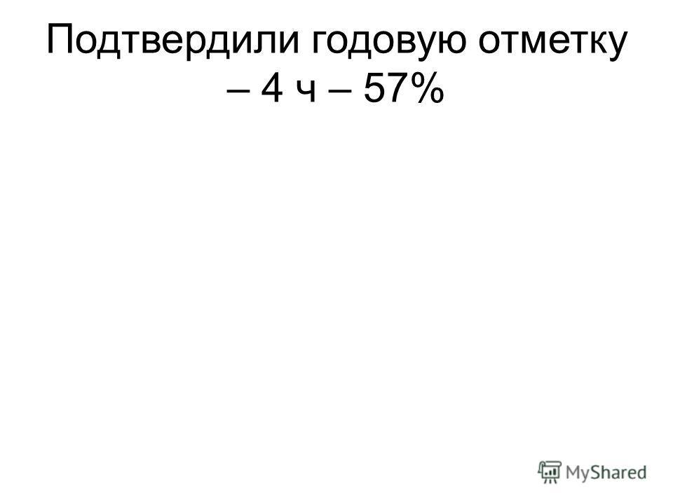 Подтвердили годовую отметку – 4 ч – 57%