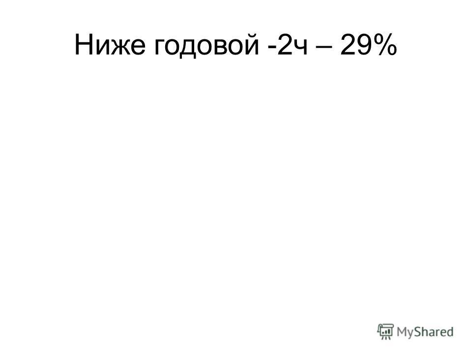 Ниже годовой -2ч – 29%