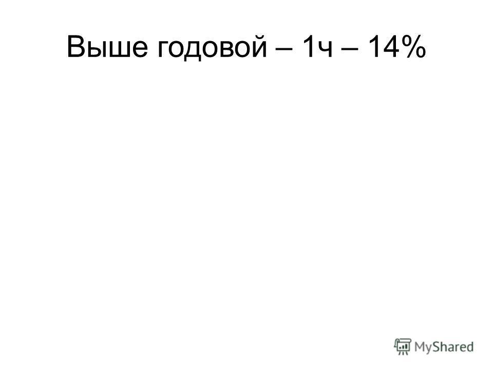 Выше годовой – 1ч – 14%