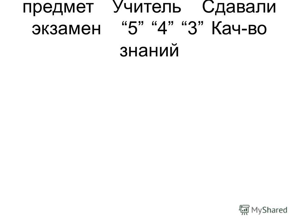 предметУчитель Сдавали экзамен543Кач-во знаний