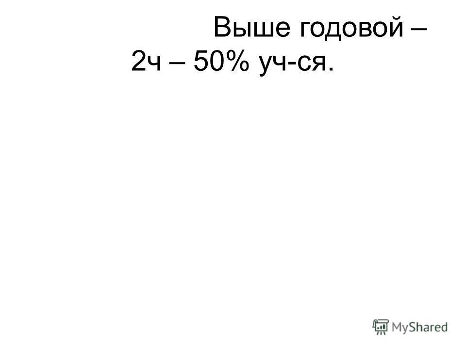 Выше годовой – 2ч – 50% уч-ся.