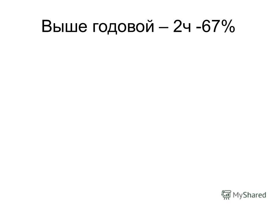 Выше годовой – 2ч -67%