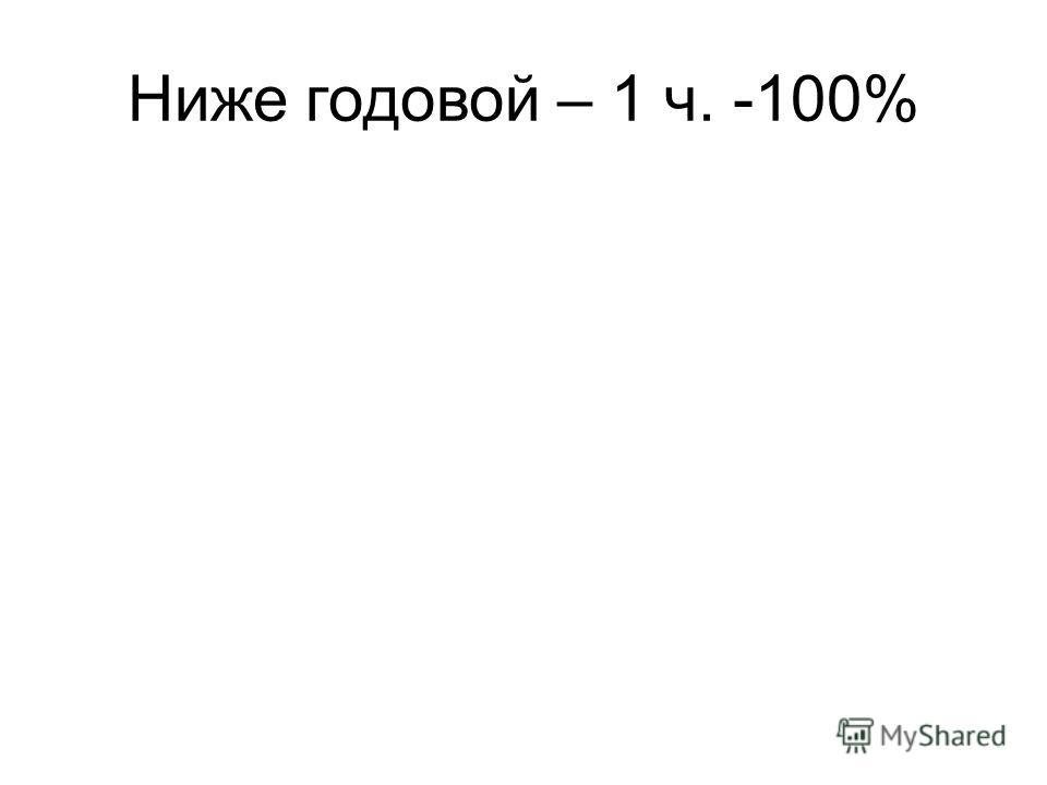 Ниже годовой – 1 ч. -100%