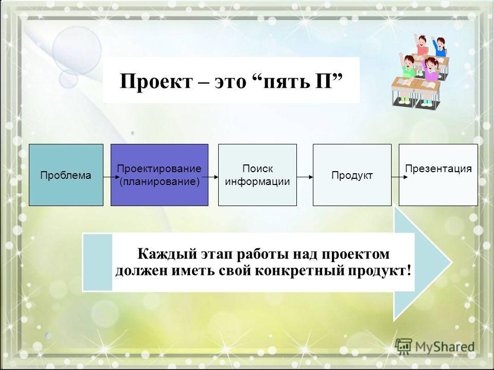 Проект – это пять П Проблема Проектирование (планирование) Поиск информации Продукт Презентация Каждый этап работы над проектом должен иметь свой конкретный продукт!