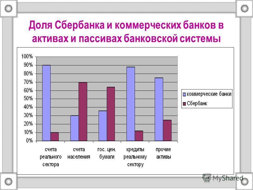 Доля Сбербанка и коммерческих банков в активах и пассивах банковской системы
