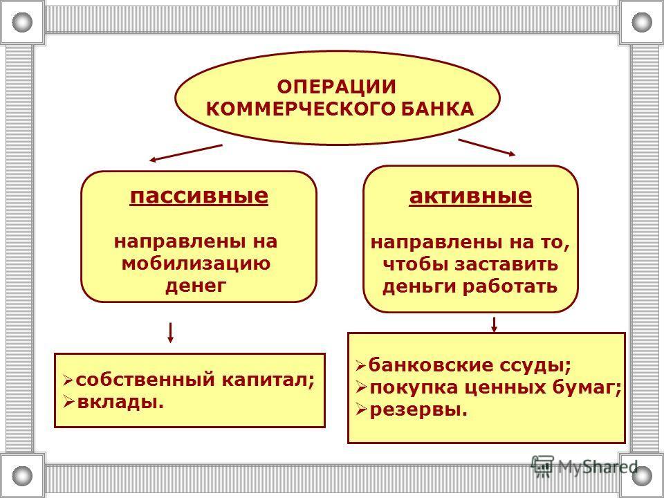 ОПЕРАЦИИ КОММЕРЧЕСКОГО БАНКА пассивные направлены на мобилизацию денег активные направлены на то, чтобы заставить деньги работать банковские ссуды; покупка ценных бумаг; резервы. собственный капитал; вклады.
