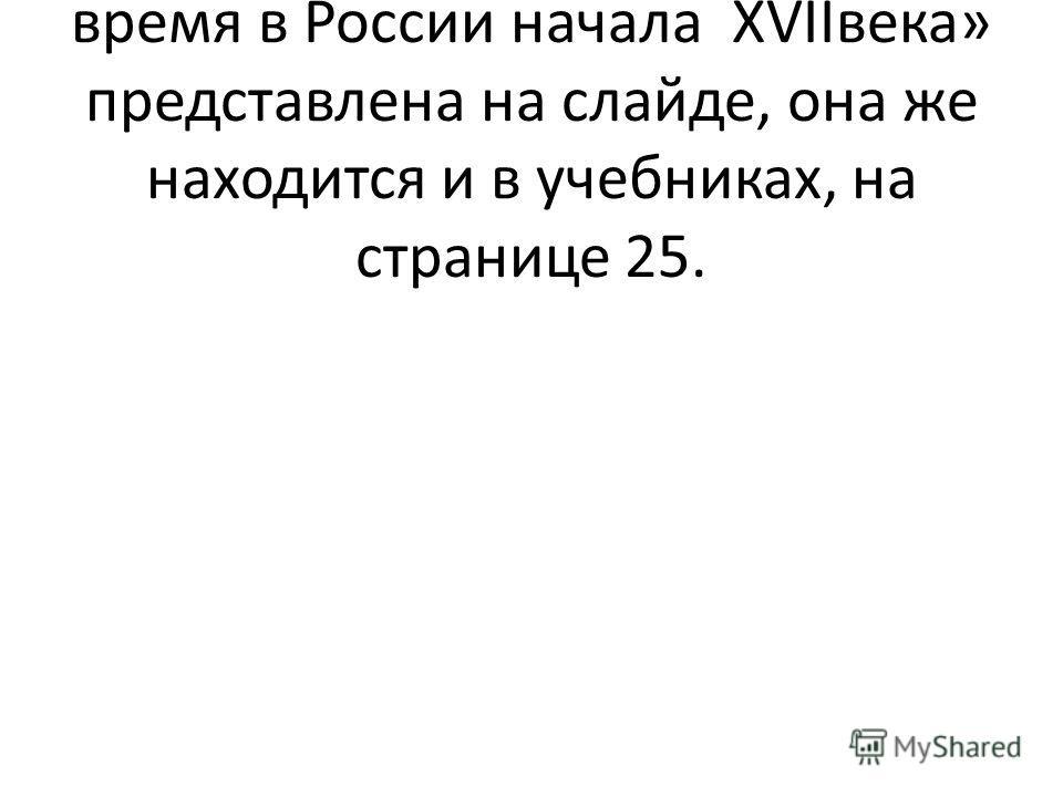 Историческая карта «Смутное время в России начала XVIIвека» представлена на слайде, она же находится и в учебниках, на странице 25.