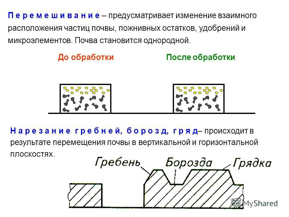 П е р е м е ш и в а н и е – предусматривает изменение взаимного расположения частиц почвы, пожнивных остатков, удобрений и микроэлементов. Почва становится однородной. До обработки После обработки Н а р е з а н и е г р е б н е й, б о р о з д, г р я д