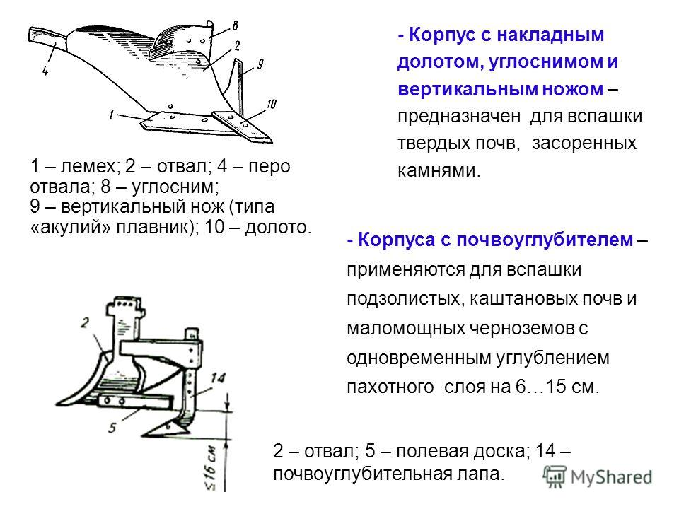 - Корпус с накладным долотом, углоснимом и вертикальным ножом – предназначен для вспашки твердых почв, засоренных камнями. 1 – лемех; 2 – отвал; 4 – перо отвала; 8 – углосним; 9 – вертикальный нож (типа «акулий» плавник); 10 – долото. 2 – отвал; 5 –