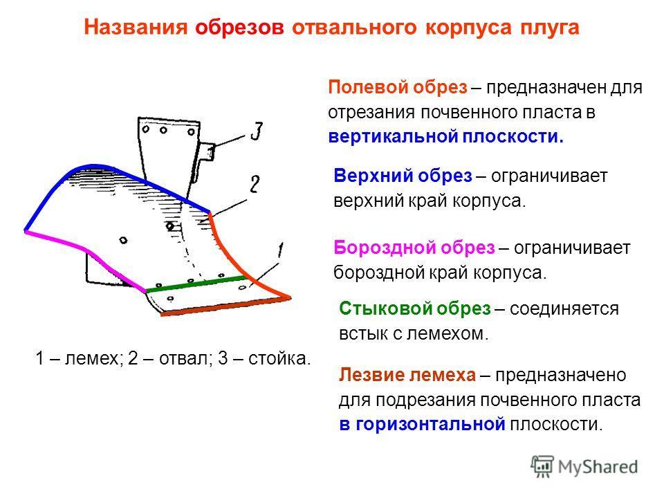 Названия обрезов отвального корпуса плуга Стыковой обрез – соединяется встык с лемехом. 1 – лемех; 2 – отвал; 3 – стойка. Полевой обрез – предназначен для отрезания почвенного пласта в вертикальной плоскости. Верхний обрез – ограничивает верхний край