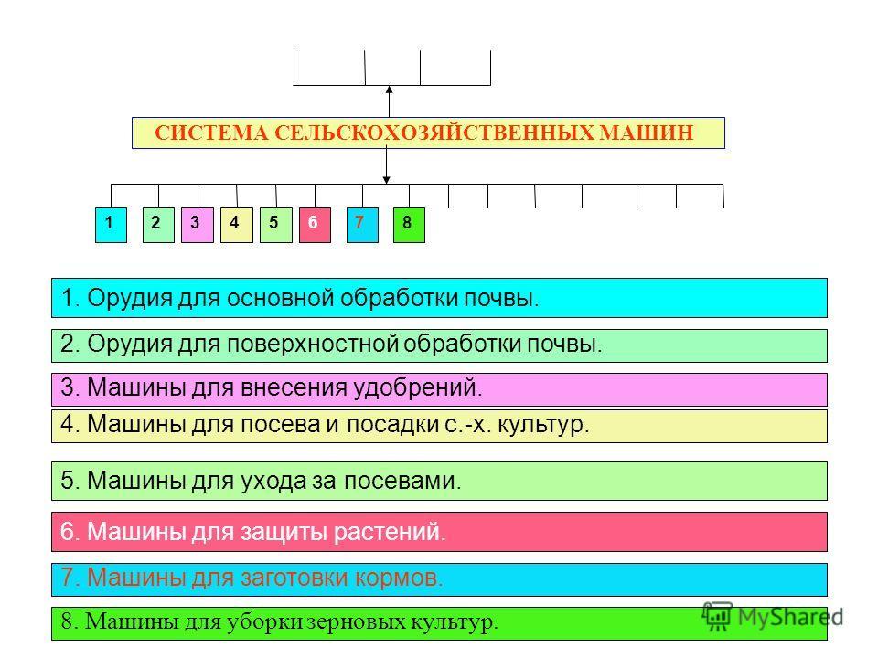 СИСТЕМА СЕЛЬСКОХОЗЯЙСТВЕННЫХ МАШИН 12876543 1. Орудия для основной обработки почвы. 2. Орудия для поверхностной обработки почвы. 3. Машины для внесения удобрений. 4. Машины для посева и посадки с.-х. культур. 5. Машины для ухода за посевами. 6. Машин