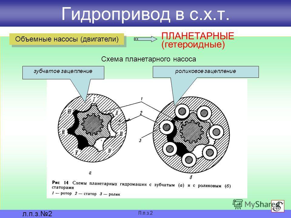 Гидропривод в с.х.т. Л.п.з.2 л.п.з.2 Объемные насосы (двигатели) ПЛАНЕТАРНЫЕ (гетероидные) Схема планетарного насоса зубчатое зацеплениероликовое зацепление
