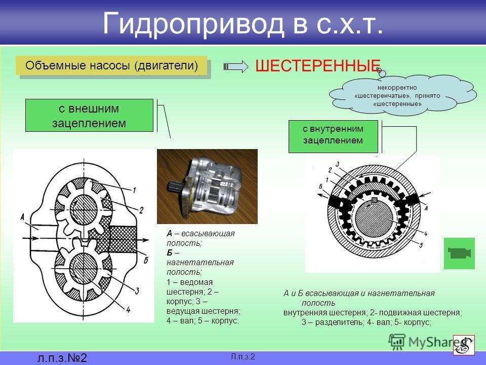 Гидропривод в с.х.т. Л.п.з.2 л.п.з.2 Объемные насосы (двигатели) некорректно «шестеренчатые», принято «шестеренные» ШЕСТЕРЕННЫЕ А – всасывающая полость; Б – нагнетательная полость; 1 – ведомая шестерня; 2 – корпус; 3 – ведущая шестерня; 4 – вал; 5 –