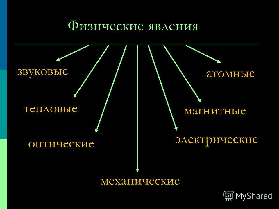 Проверь себя 1. Из данных слов выбери и запиши отдельно те, что означают физические тела, и те, что означают вещество: железо Лунаножницы карандашдеревоспирт древесинастолвода 2. Укажи, из каких веществ сделаны тела: стаканрельсыавторучка столложкали