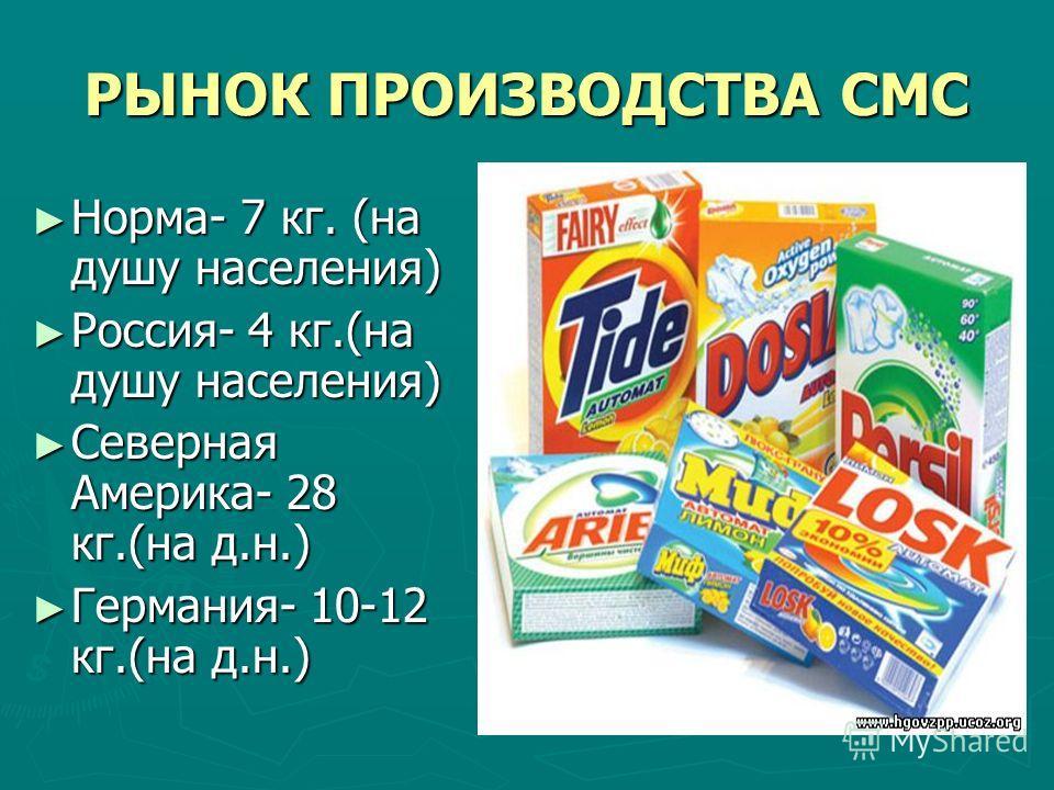 РЫНОК ПРОИЗВОДСТВА СМС Норма- 7 кг. (на душу населения) Норма- 7 кг. (на душу населения) Россия- 4 кг.(на душу населения) Россия- 4 кг.(на душу населения) Северная Америка- 28 кг.(на д.н.) Северная Америка- 28 кг.(на д.н.) Германия- 10-12 кг.(на д.н.