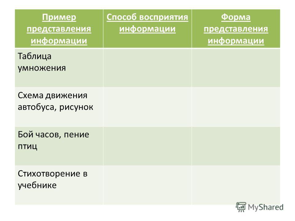 Пример представления информации Способ восприятия информации Форма представления информации Таблица умножения Схема движения автобуса, рисунок Бой часов, пение птиц Стихотворение в учебнике