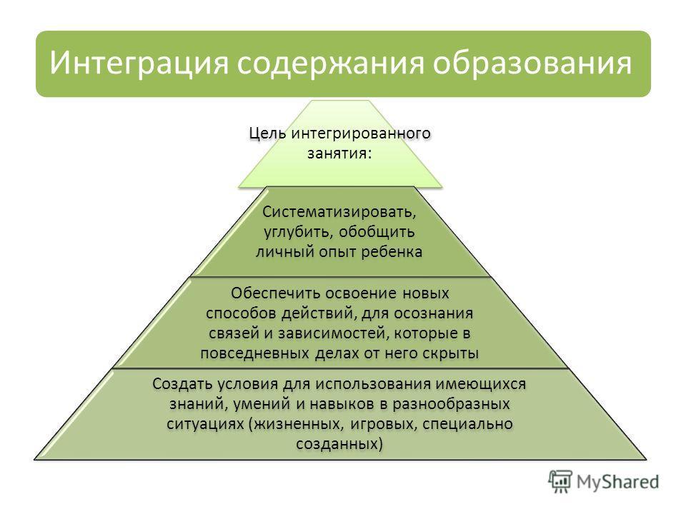 Интеграция содержания образования Цель интегрированного занятия: Систематизировать, углубить, обобщить личный опыт ребенка Обеспечить освоение новых способов действий, для осознания связей и зависимостей, которые в повседневных делах от него скрыты С