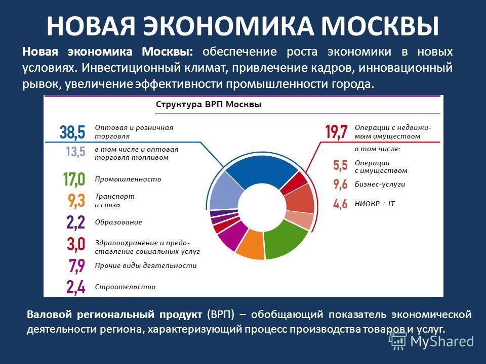 Новая экономика Москвы: обеспечение роста экономики в новых условиях. Инвестиционный климат, привлечение кадров, инновационный рывок, увеличение эффективности промышленности города. НОВАЯ ЭКОНОМИКА МОСКВЫ Валовой региональный продукт (ВРП) – обобщающ