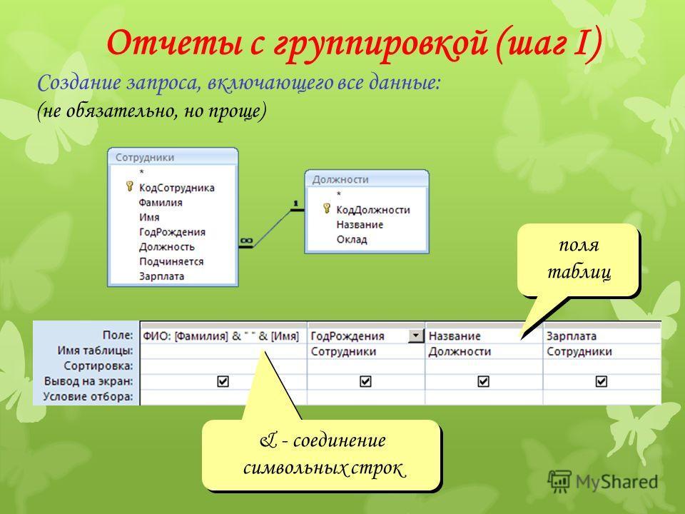 Отчеты с группировкой (шаг I) Создание запроса, включающего все данные: (не обязательно, но проще) & - соединение символьных строк поля таблиц