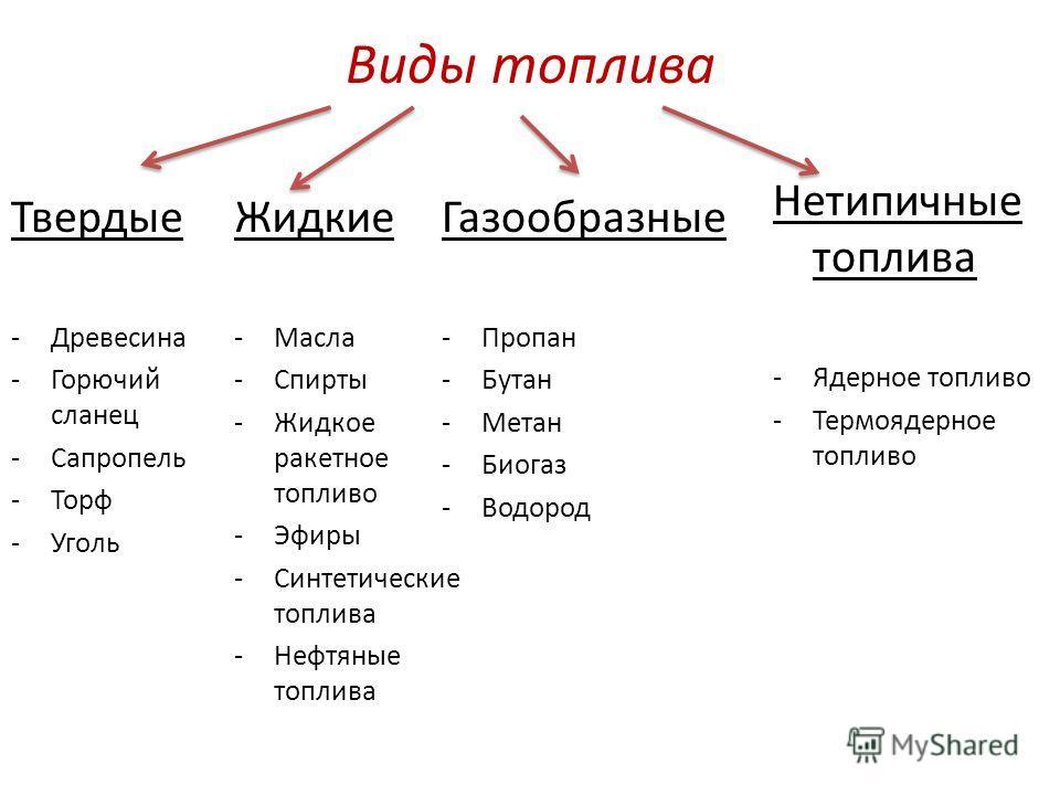 Виды топлива Твердые -Древесина -Горючий сланец -Сапропель -Торф -Уголь Жидкие -Масла -Спирты -Жидкое ракетное топливо -Эфиры -Синтетические топлива -Нефтяные топлива Газообразные -Пропан -Бутан -Метан -Биогаз -Водород Нетипичные топлива -Ядерное топ