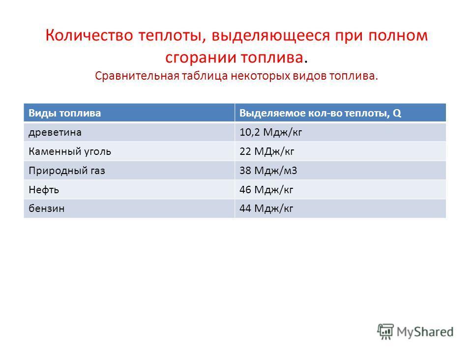 Количество теплоты, выделяющееся при полном сгорании топлива. Сравнительная таблица некоторых видов топлива. Виды топливаВыделяемое кол-во теплоты, Q древетина10,2 Мдж/кг Каменный уголь22 МДж/кг Природный газ38 Мдж/м3 Нефть46 Мдж/кг бензин44 Мдж/кг