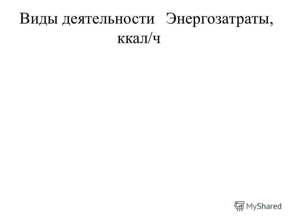 Виды деятельностиЭнергозатраты, ккал/ч